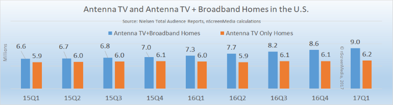 growth in antenna + broadband homes 2015-2017