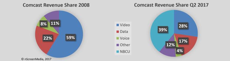 comcast business revenue share 2008 2017