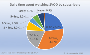 time spent watching SVOD