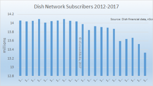 Dish sub losses 2012-2017
