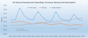 DEG ownership rental subscription home entertainment revenue
