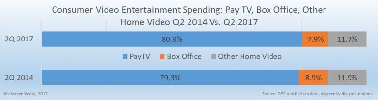 pay TV box office other entertainment spending