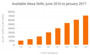 Alexa skills growth 2017