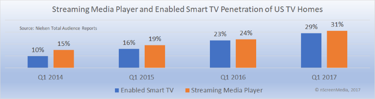 enabled smart TV and streaming media player growth 2014 2017