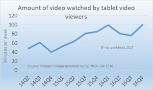 How long tablet video viewers watch 2014-2016