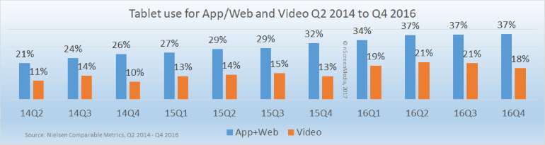 Tablet usage and tablet video users 2014-2016