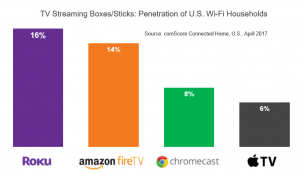 streaming media player market share comscore