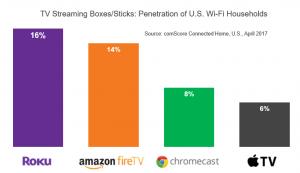 streaming media player market share comscore