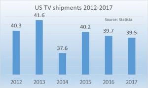 US TV shipments 2012 - 2017