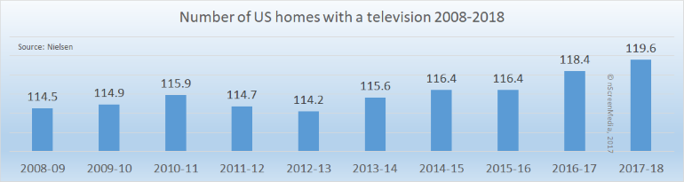 Number of US TV homes