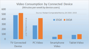 Connected device viewing by users