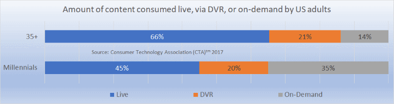 live dvr on-demand content mix US consumers