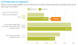 cut pay TV service in last 12 months