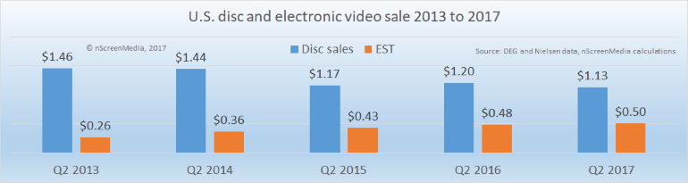 US disc and electronic sales 2013-2017