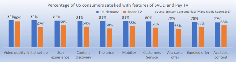 US satisfaction with SVOD and Pay TV