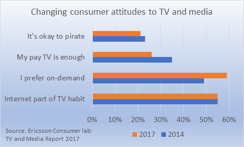 changing consumer attitudes to TV and media