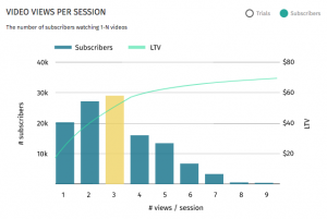 Wicketlabs Video Views by Session