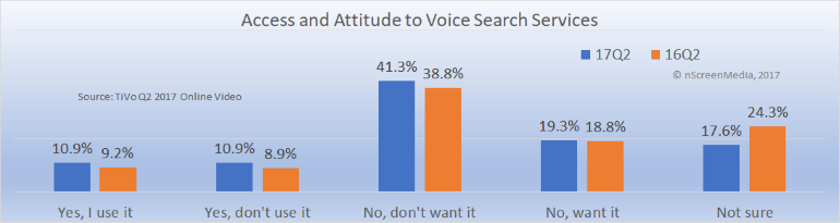 Access and attitude to TV voice search Q2 2017