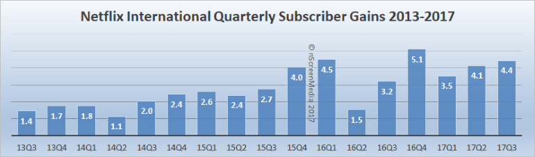 Netflix international subscriber gains 2013-2017