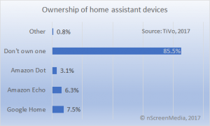 Home assistant device ownership Q2 2017
