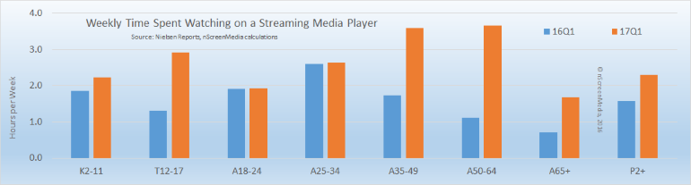 streaming media player usage