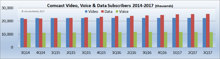 Comcast Voice Video Data subs 2014-2017