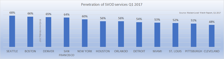 Penetration of SVOD services top and bottom cities