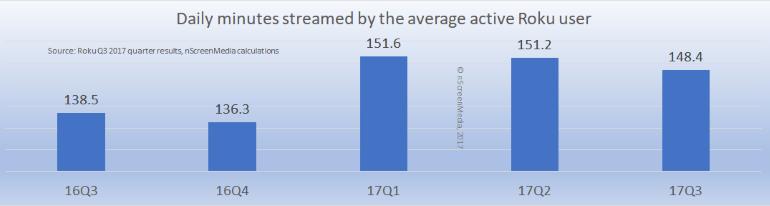 Roku active streamer viewing