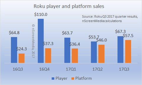 Roku platform and player sales