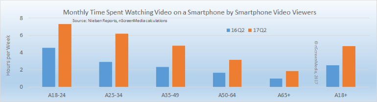 smartphone video consumption by users Q2 2016 Q2 2017