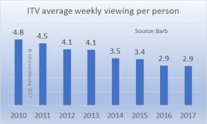 UK ITV weekly viewing 2010-2017