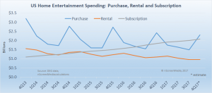US entertainment spending Rent Buy Subscribe