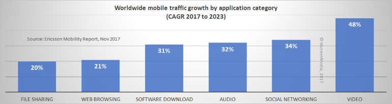 mobile app CAGR through 2023