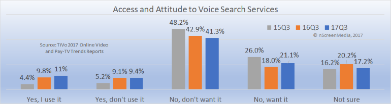 Attitude and access to voice search