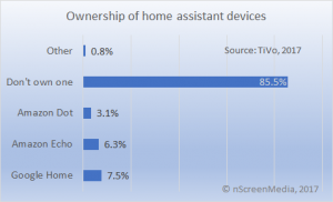 Ownership of home digital assistants Q3 2017