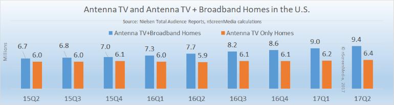 Over-the-air TV vs OTA-broadband homes