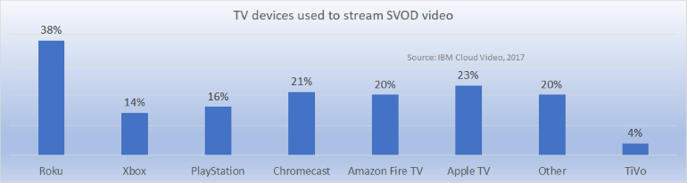 connected TV devices used in the US Q3 2017