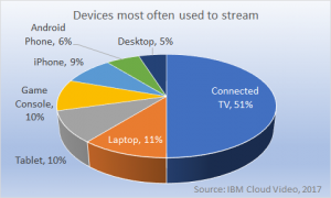 devices most used to stream Q3 2017