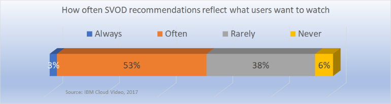 recommendations effectiveness