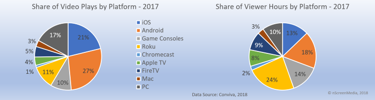 Share of plays and viewing hours by platform 2017