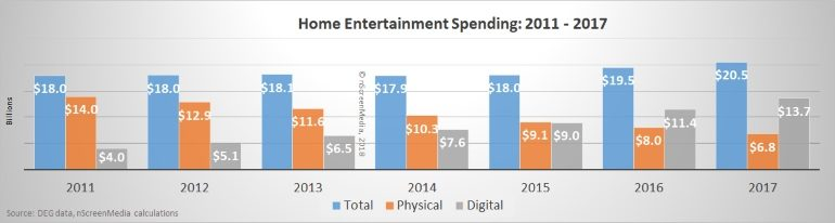 US home entertainment spending 2011-2017