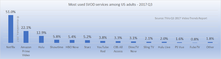 Most used US SVOD services Q3 2017