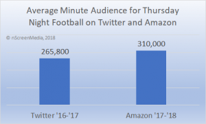 thursday night football online audience growth