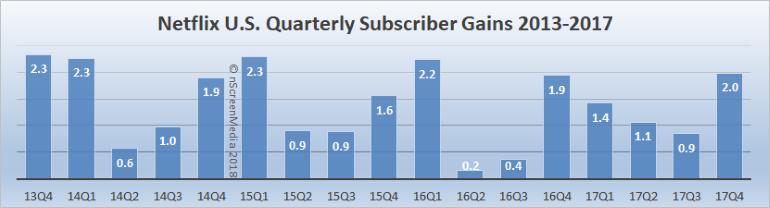Netflix US subscriber growth 2013-2017