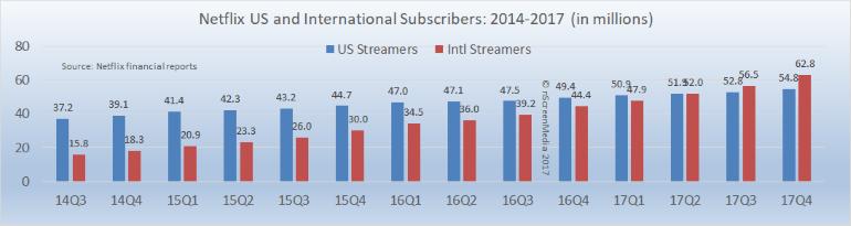 Netflix subscriber growth 2014-2017