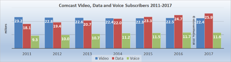 Comcast video voice data subs 2011-2017