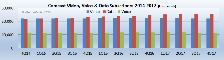 Comcast video voice data subs 2014-2017