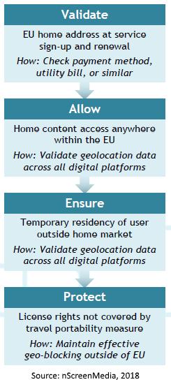 four steps to EU content portability