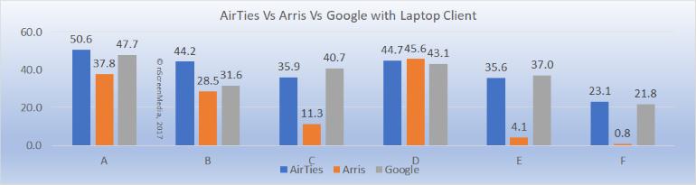 Airties v Google v Arris wi-fi