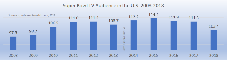 super bowl TV audiences 2008-2018